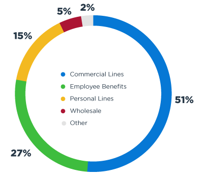 Hub Revenue Distribution 51% Commercial Lines, 27% Employee Benefits, 15% Personal Lines, 5% Wholesale, 2% Other